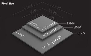 kinds-of-pixel-size